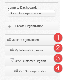 vBoxxCloud - Organization structure
