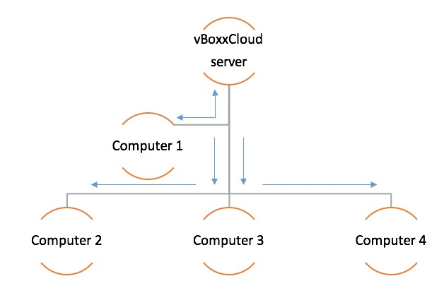 Lan sync explained 2 - vBoxxCloud
